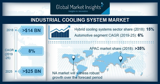 Report Says Industrial Cooling Market will Reach $25 Billion by 2025