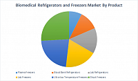 Biomedical Refrigerators and Freezers Market is estimated to reach 4.35 Billion USD by 2025