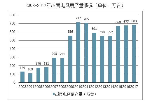 闷声发大财的越南—家电行业概况